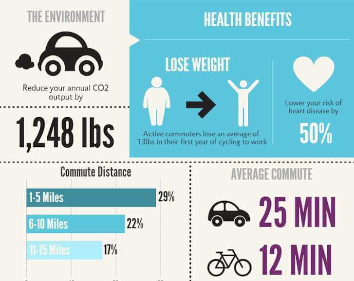 ποδηλασία γυμναστική