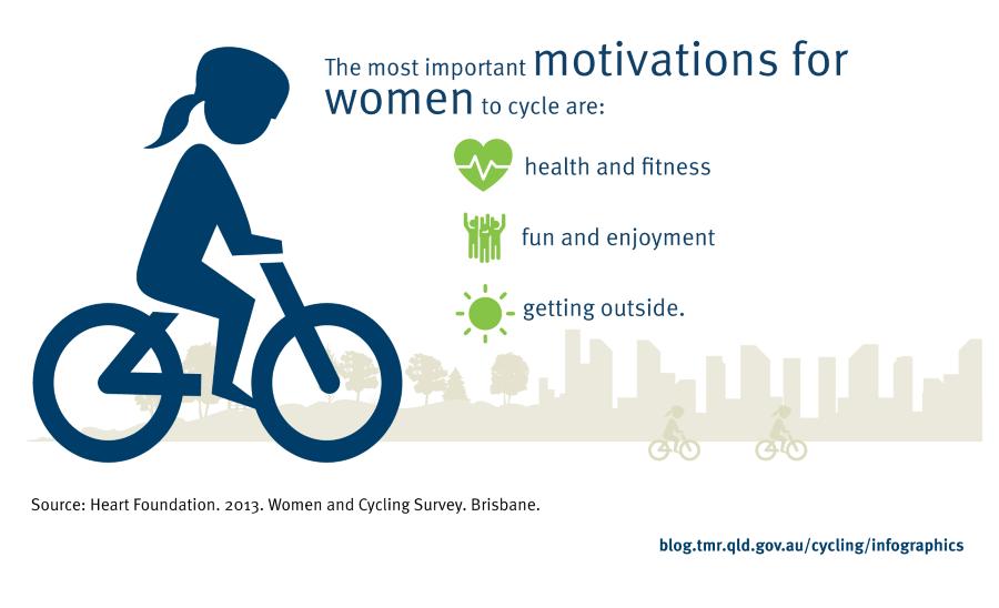 κινητρο ποδηλασια γυναικες