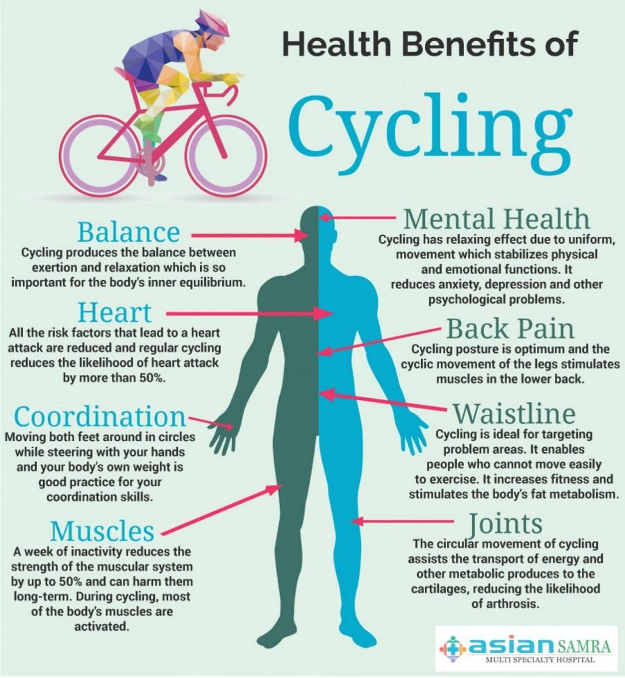 ποδηλασια οφελη